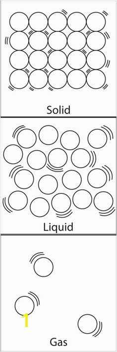 States of Matter Solid Liquid Gas particle structure