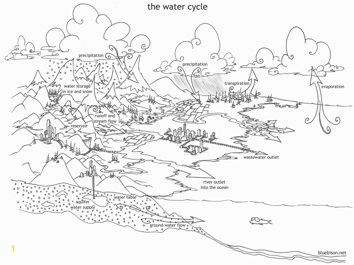 rock cycle coloring sheet revolutionary stream coloring page rock cycle easy diagram gallery design ideas