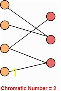Bipartite Graph Chromatic Number