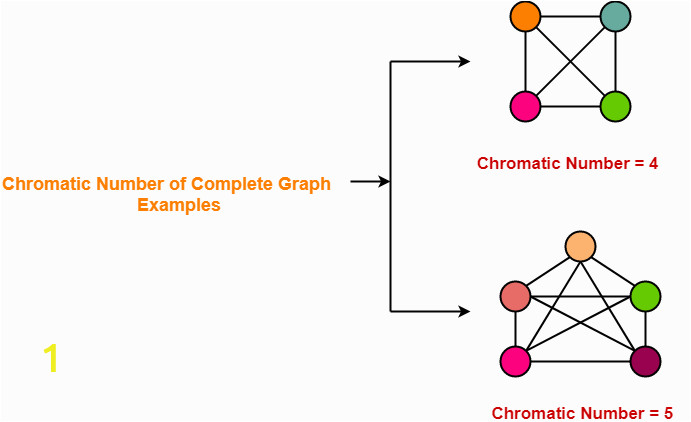 Chromatic Number of plete Graph Examples