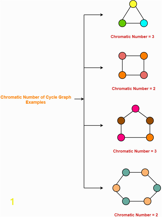 Chromatic Number of Cycle Graph Examples