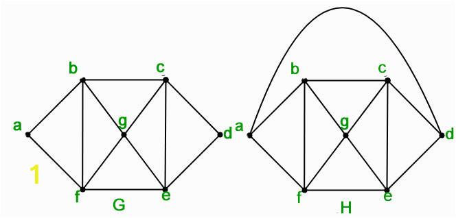 Coloring Number Of Planar Graphs Mathematics