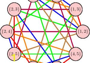 Chromatic Number In Edge Coloring Chromatic Index Of the Johnson Graph $j 5 2 $ Mathematics
