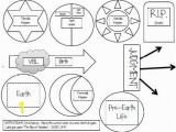 Lds Plan Of Salvation Coloring Page Plan Of Salvation Family Home evening Pinterest
