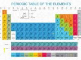 Periodic Table Wall Mural Periodic Table Print Table Of Elements Science Poster