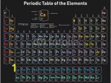 Periodic Table Wall Mural Periodic Table the Elements Colorful Vector Illustration