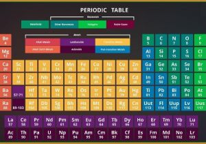 Periodic Table Wall Mural Periodic Table Wallpaper Hd